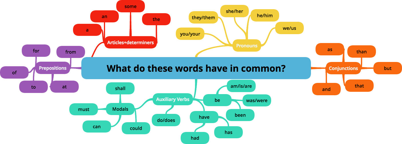 weak forms mindmap